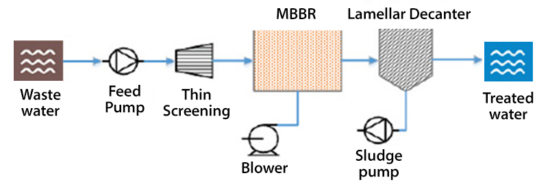 MBBR Systems